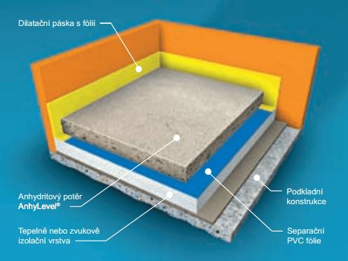 Plovoucí potěr - anhydritová podlaha