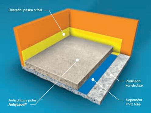 Potěr na separační vrstvě - anhydritová podlaha