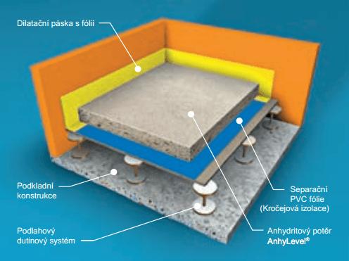 Potěr pro dutinové podlahy - anhydritová podlaha