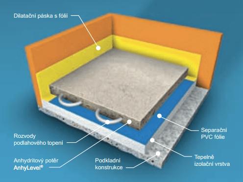Vytápěný potěr - anhydritová podlaha